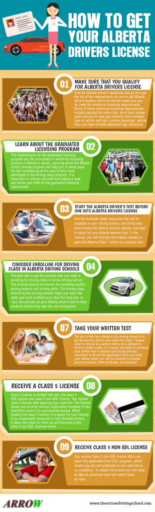 How to get Alberta drivers license info graphic
